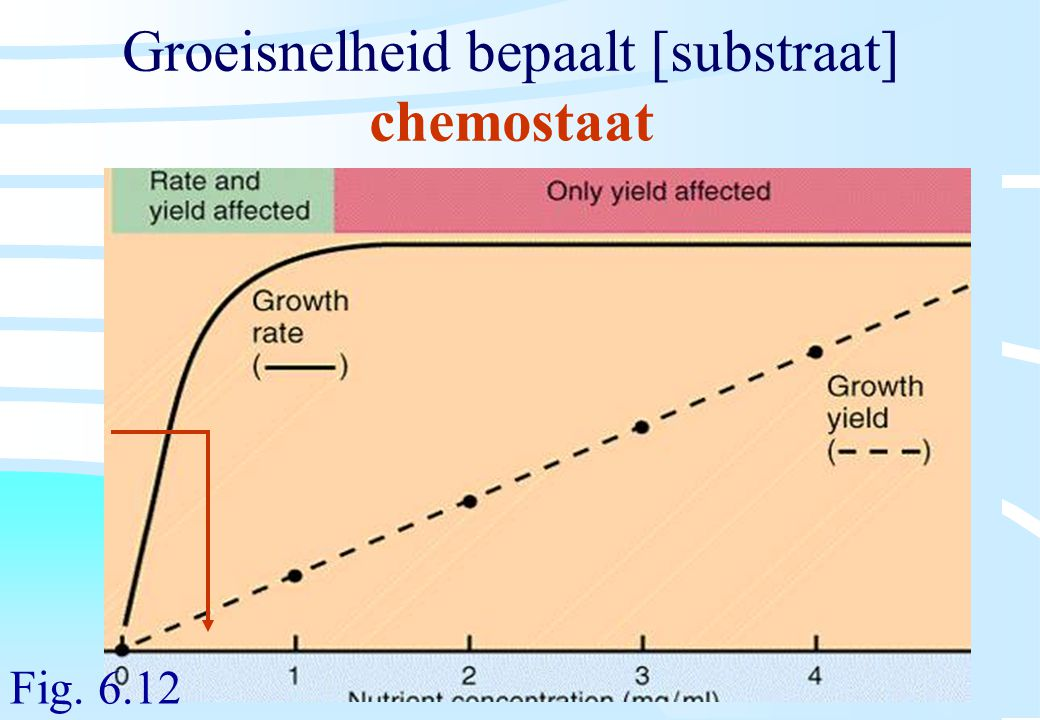Groeisnelheid bepaalt [substraat] chemostaat